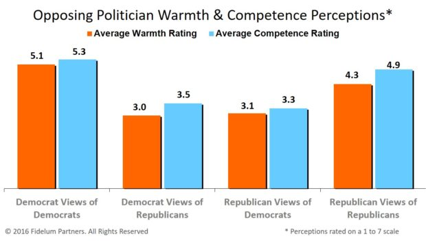 Perceptions of Opposing Party Politicians