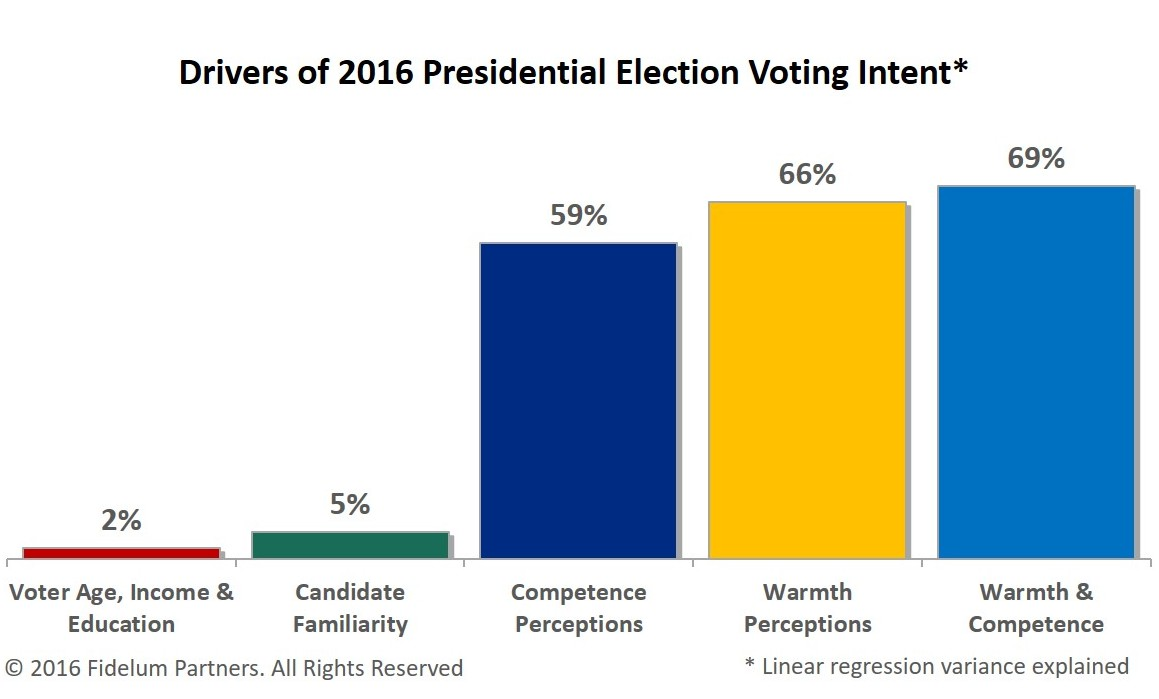 Drivers of 2016 Presidential Election Voting Intent