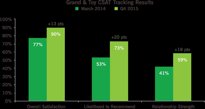 tracking customer satisfaction