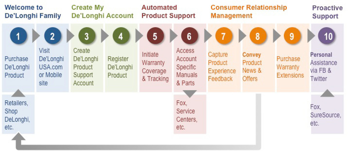 A Comprehensive Consumer Experience and CRM Strategy